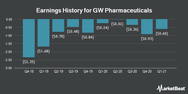 Earnings History for GW Pharmaceuticals (NASDAQ:GWPH)