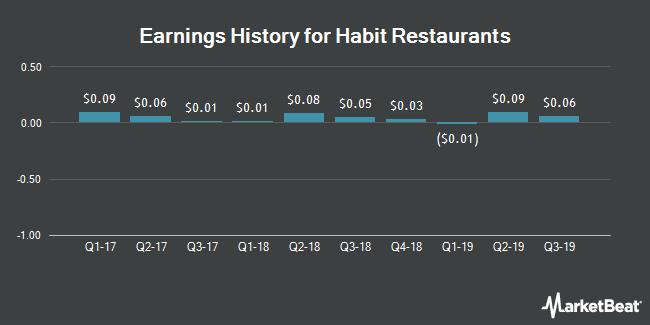 Earnings History for Habit Restaurants (NASDAQ:HABT)