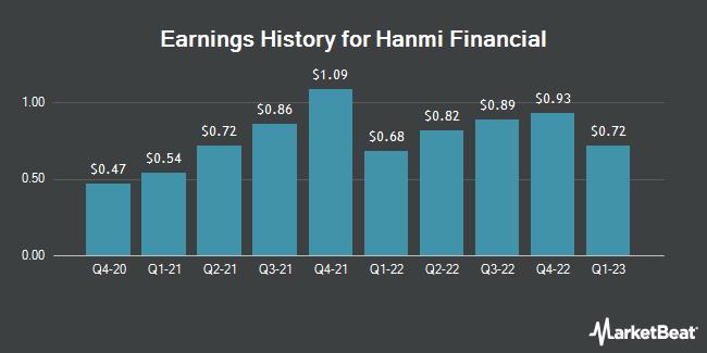 Earnings History for Hanmi Financial (NASDAQ:HAFC)