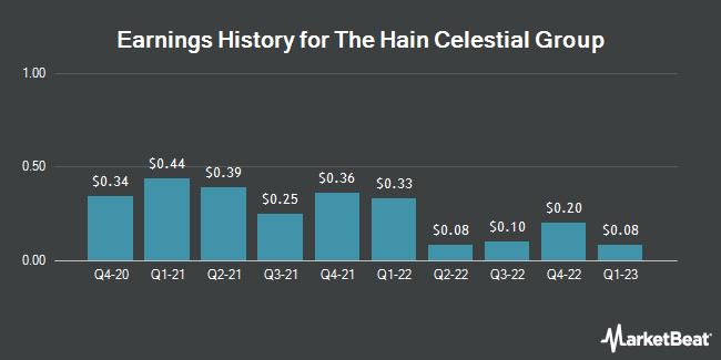 Earnings History for Hain Celestial Group (NASDAQ:HAIN)