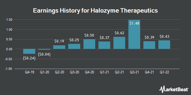 Earnings History for Halozyme Therapeutics (NASDAQ:HALO)