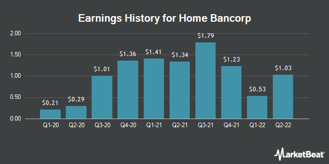 Earnings History for Home Bancorp (NASDAQ:HBCP)