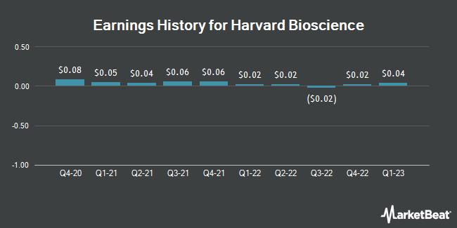 Earnings History for Harvard Bioscience (NASDAQ:HBIO)