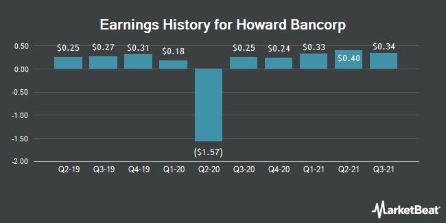 Earnings History for Howard Bancorp (NASDAQ:HBMD)