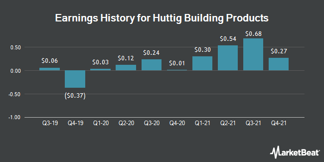 Earnings History for Huttig Building Products (NASDAQ:HBP)