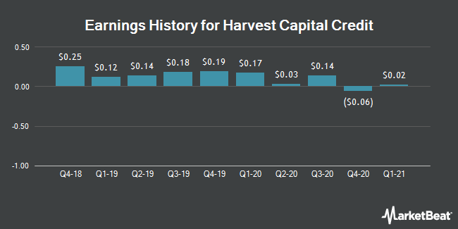 Earnings History for Harvest Capital Credit (NASDAQ:HCAP)