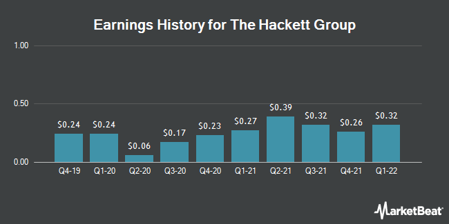 Earnings History for The Hackett Group (NASDAQ:HCKT)