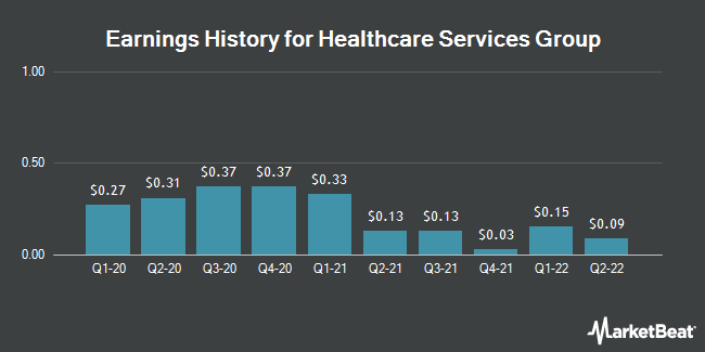Earnings History for Healthcare Services Group (NASDAQ:HCSG)
