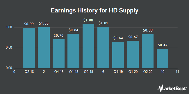 Earnings History for HD Supply (NASDAQ:HDS)