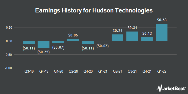 Earnings History for Hudson Technologies (NASDAQ:HDSN)