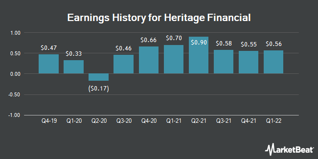 Earnings History for Heritage Financial (NASDAQ:HFWA)