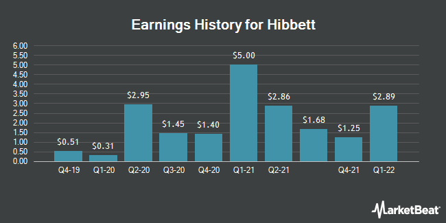 Earnings History for Hibbett Sports (NASDAQ:HIBB)