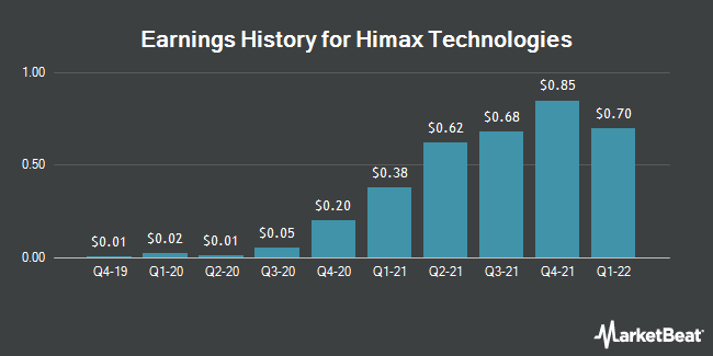 Earnings History for Himax Technologies (NASDAQ:HIMX)