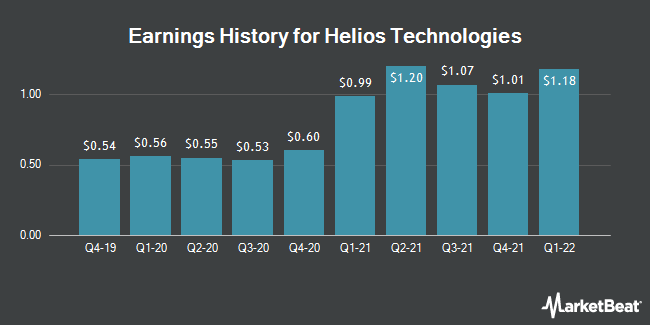 Earnings History for Helios Technologies (NASDAQ:HLIO)
