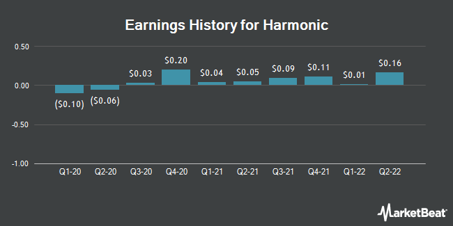 Earnings History for Harmonic (NASDAQ:HLIT)