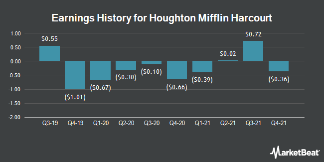 Earnings History for Houghton Mifflin Harcourt (NASDAQ:HMHC)