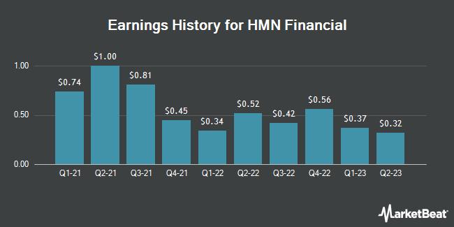 Earnings History for HMN Financial (NASDAQ:HMNF)