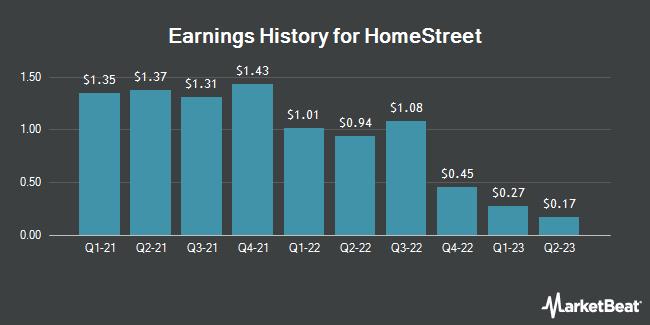 Earnings History for HomeStreet (NASDAQ:HMST)