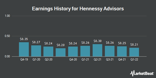 Earnings History for Hennessy Advisors (NASDAQ:HNNA)
