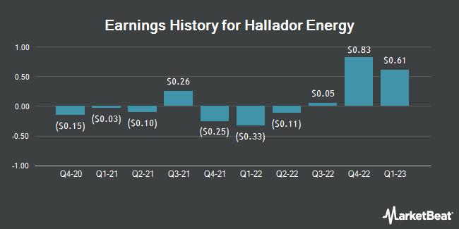 Earnings History for Hallador Energy (NASDAQ:HNRG)