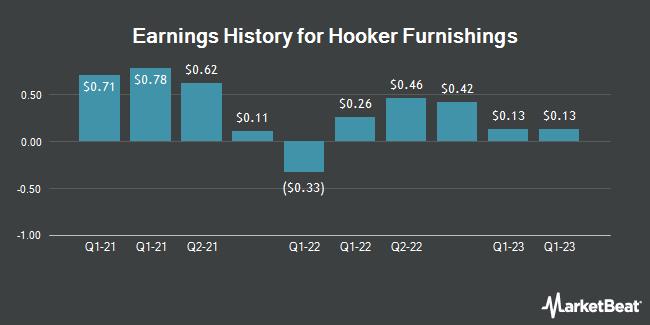 Earnings History for Hooker Furniture (NASDAQ:HOFT)