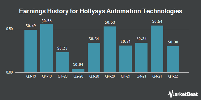 Earnings History for Hollysys Automation Technologies (NASDAQ:HOLI)