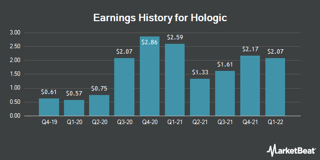 Earnings History for Hologic (NASDAQ:HOLX)