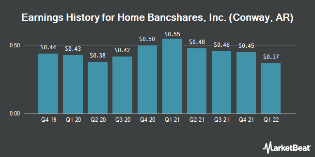 Earnings History for Home Bancshares, Inc. (Conway, AR) (NASDAQ:HOMB)