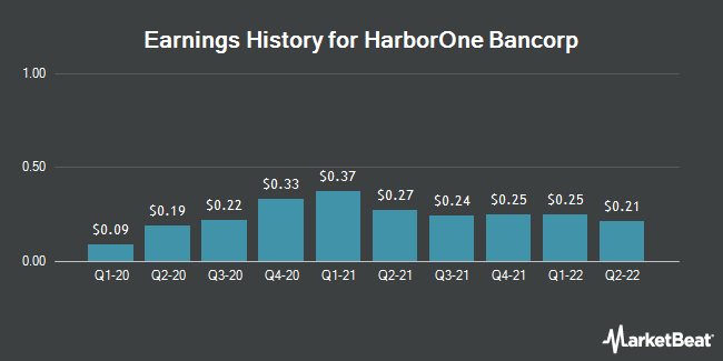 Earnings History for HarborOne Bancorp (NASDAQ:HONE)