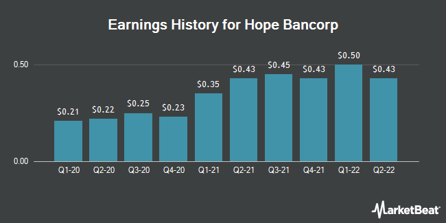 Earnings History for Hope Bancorp (NASDAQ:HOPE)