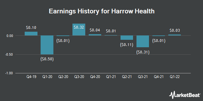 Earnings History for Harrow Health (NASDAQ:HROW)