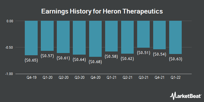 Earnings History for Heron Therapeutics (NASDAQ:HRTX)