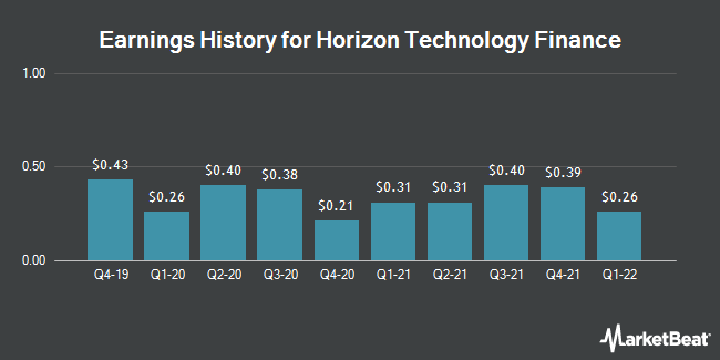 Earnings History for Horizon Technology Finance (NASDAQ:HRZN)