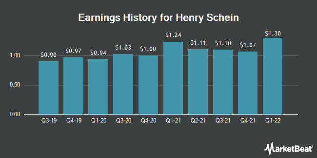Earnings History for Henry Schein (NASDAQ:HSIC)