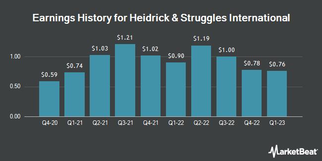 Earnings History for Heidrick & Struggles International (NASDAQ:HSII)