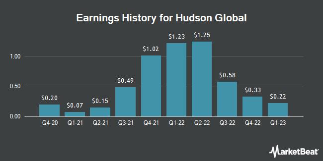 Earnings History for Hudson Global (NASDAQ:HSON)