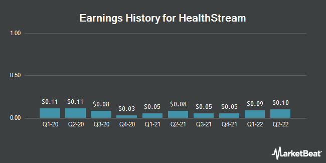 Earnings History for HealthStream (NASDAQ:HSTM)