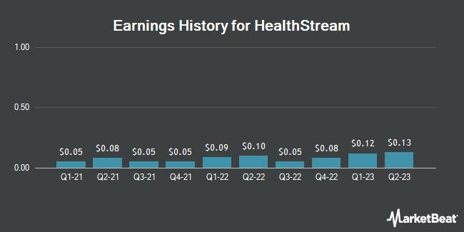 Earnings History for HealthStream (NASDAQ:HSTM)