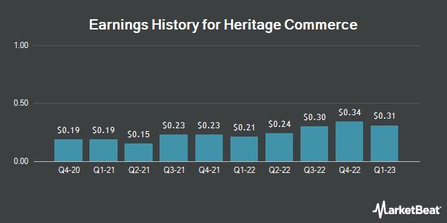 Earnings History for Heritage Commerce (NASDAQ:HTBK)