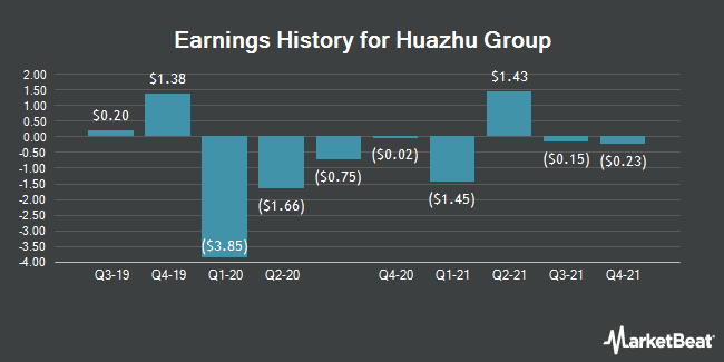 Earnings History for Huazhu Group (NASDAQ:HTHT)