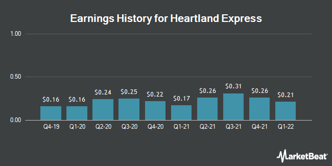 Earnings History for Heartland Express (NASDAQ:HTLD)