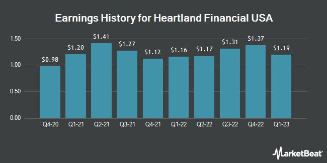 Earnings History for Heartland Financial USA (NASDAQ:HTLF)