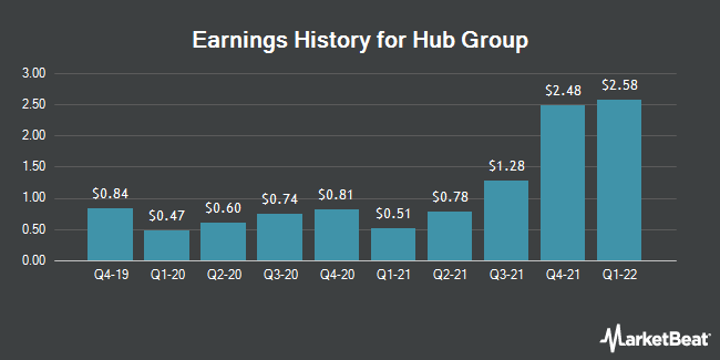 Earnings History for Hub Group (NASDAQ:HUBG)
