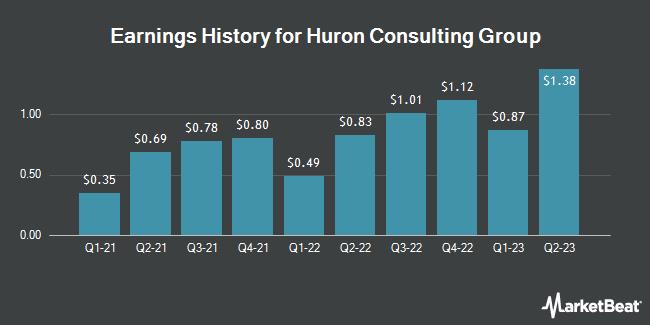 Earnings History for Huron Consulting Group (NASDAQ:HURN)