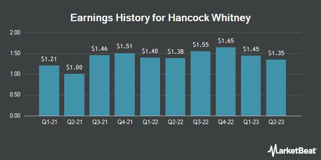 Earnings History for Hancock Whitney (NASDAQ:HWC)