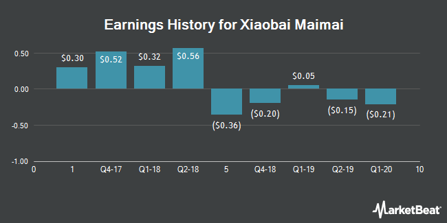 Earnings History for Hexindai (NASDAQ:HX)