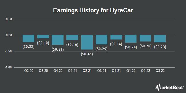 Earnings History for HyreCar (NASDAQ:HYRE)
