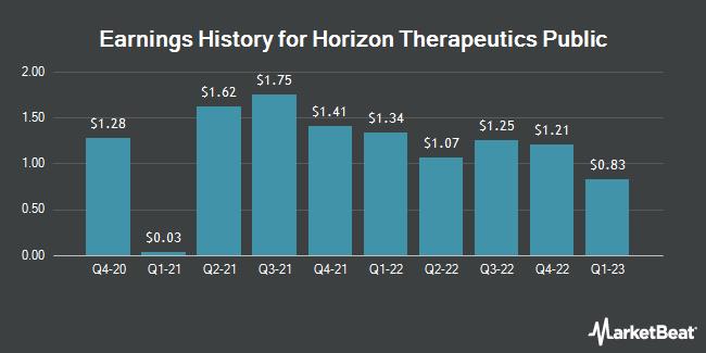 Earnings History for Horizon Therapeutics (NASDAQ:HZNP)
