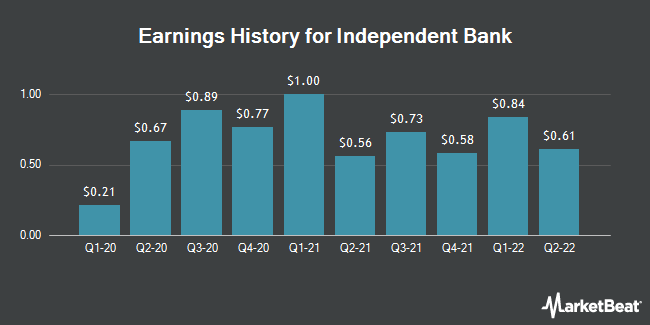 Earnings History for Independent Bank Co.(MI) (NASDAQ:IBCP)