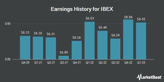 Earnings History for IBEX (NASDAQ:IBEX)